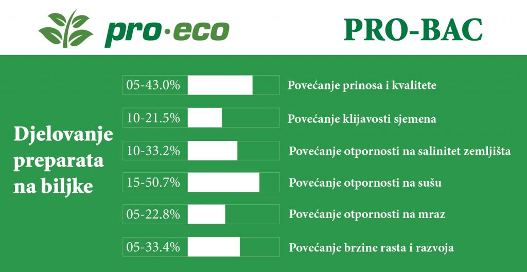 probac graf-02